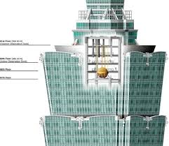 Chicken Little would not approve. An 18-ft diameter, 660-metric ton steel sphere, which hangs like a pendulum and is visible between the 88th and 92nd floors of Taipei 101 in Taiwan, is a tuned mass damper (TMD) that reduces the swaying of tall buildings. (Image courtesy of Pinterest.)