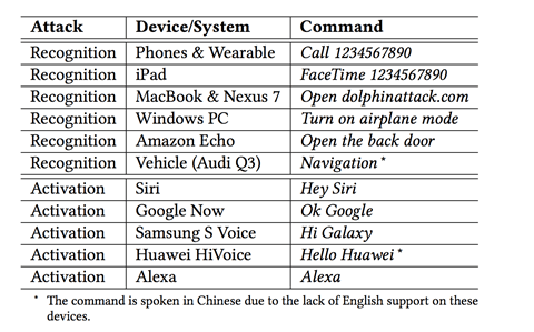 The commands that the researchers gave to the various devices that they were testing on. There are two different kinds of attacks: recognition (where the system is turned on already and is asked to perform a particular action) and activation (where the system is off and is asked to turn on.) (Table courtesy of Guoming Zhang et al.)