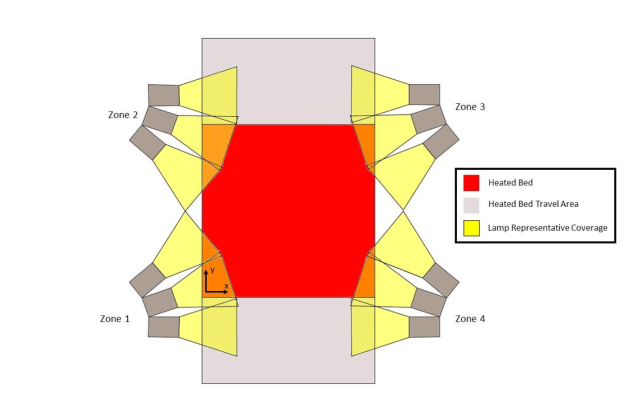Layout of IR heating lamps with respect to the printbed. (Image courtesy of NASA.)
