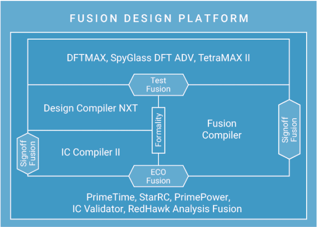 Fusion Design Platform. (Image courtesy of Synopsys.)