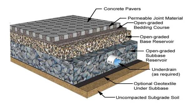 A diagram of permeable pavement. (Image courtesy of Virginia Water Resources Research Center.)
