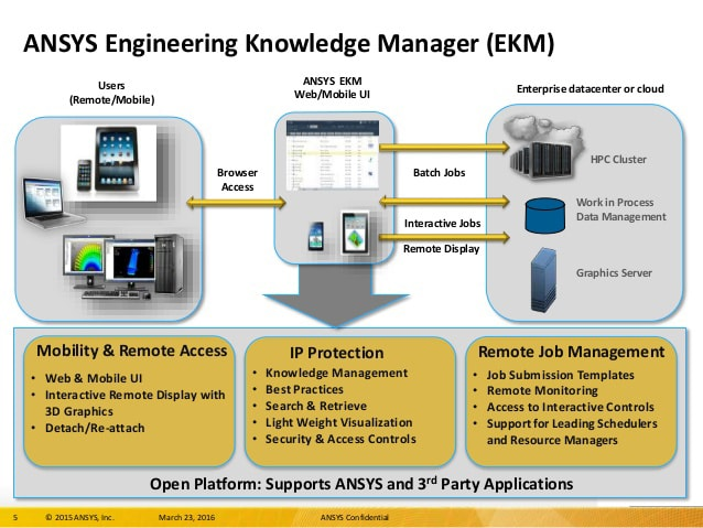 What the common setup of ANSYS's SPDM solution EKM looks like.