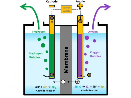 Electrolyzers consist of an anode and a cathode separated by an electrolyte. (Image courtesy of the U.S Department of Energy.)