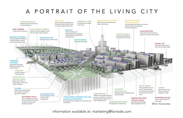 Farr Associates' portrait of a city in which sustainability is placed at the center of urban planning. (Image courtesy of Farr Associates.)