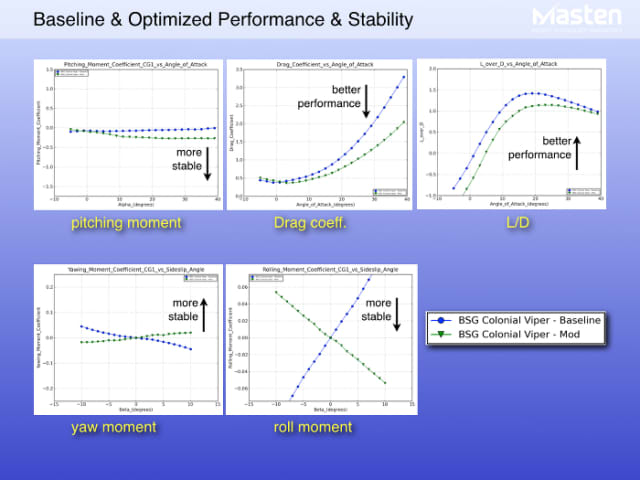 Figure 5. Optimized vs. baseline aerodynamic plots. (Image courtesy of Masten Space Systems.)