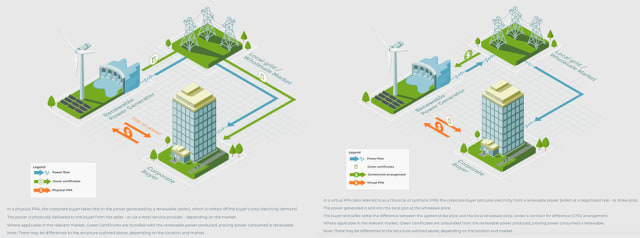 On the left, a diagram of a physical PPA. On the right, a virtual PPA. (Images courtesy of Global Renewable Hub.)