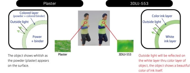 A diagram contrasting plaster-based binder jetting, such as ColorJet Printing from 3D Systems, with the Mimaki method. (Image courtesy of Mimaki.)