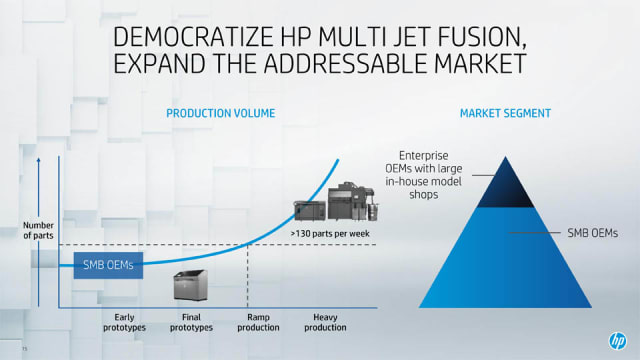 A slide from the HP virtual press briefing showing the break-even point for production with the new Jet Fusion machines versus the 4000 series. (Image courtesy of HP.)