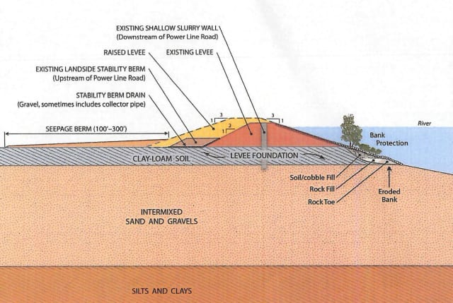 Proposed levee design improvements feature a slurry wall to prevent seepage as well as increasing the height and width of the levee. Engineers scoff at the existing height of 100-year flood levels, citing the number of times those levels have been exceeded in their experience. New higher levees are being built further away from the water than the original structures, giving the river more room to spread out during a flood. It also gives baby salmon a bigger area to feed and find refuge. (Image courtesy of SAFCA 2007, NLIP Landside Improvements Project DEIR.)