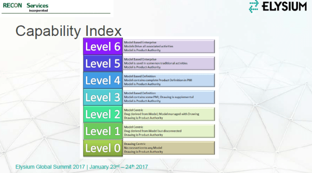 Figure 3.  Capability Index - a summary level presentation. (Image courtesy of RECON Services.)