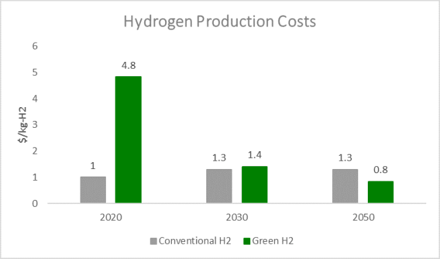 Costs for gas-based hydrogen are estimates. (Image Courtesy of Bloomberg/NRDC.)
