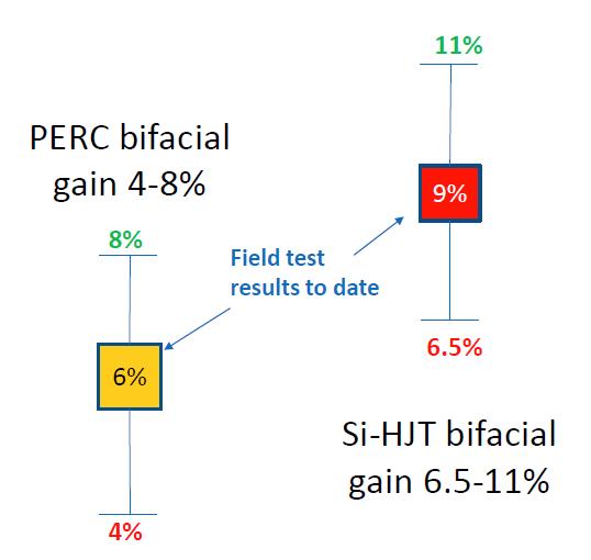 PERC vs Si-HJT performance. (Image courtesy of NREL.)