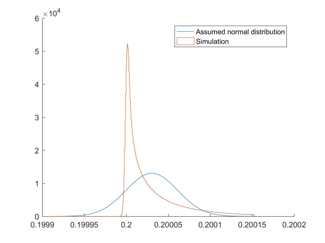 Figure 4: Significant difference between probability distributions for theoretical method assuming a normal distribution and simulation.