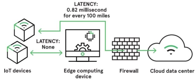 Latency is a problem with real-time applications. (Image courtesy of Avnet.)