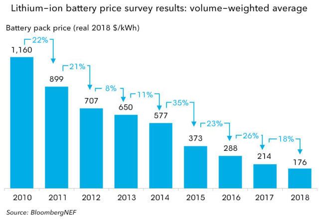 The price of lithium-ion batteries has been falling year after year. (Image courtesy of BloombergNEF.)