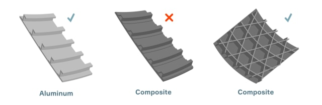 A composite element will be designed to mimic a metal part and make up for anisotropy. Anisoprint argues that that leads to added weight and does not adequately take advantage of the unidirectional strength of composites. However, before the invention of CFC, there was no way to create composite lattices capable of taking advantage of this unidirectional strength. (Image courtesy of Anisoprint.)