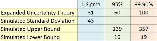 Figure 5: Table of predicted uncertainties for theoretical method and simulation.