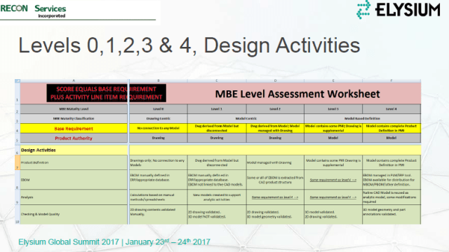 Figure 4. MBE Level Assessment Worksheet – a tool for self-evaluation that evolved from NIST and Department of Defense combined efforts. (Image courtesy of RECON Services.)