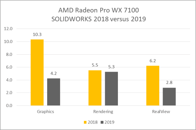 20 to 30 Times Faster Graphics Response with SOLIDWORKS 2019's New