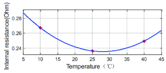 """Figure 3. Battery internal resistance is a function of battery temperature. The low internal resistance value provides smaller internal heating losses. (Image courtesy of the article """"Advanced Electric Vehicle Fast-Charging Technologies,"""" Yu Miao, Baylor University - Energies 12(10):1839, May 2019.)"""