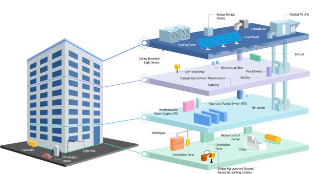 Energy management. (Image courtesy of Avnet.)