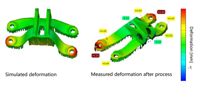 Comparison of simulated and measured deformation. (Image courtesy of HyperWorks)