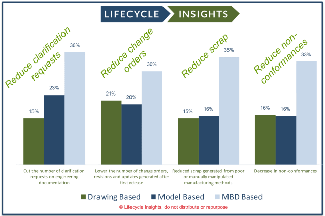Figure 7. Results of a 2016 Lifecycle Insights study, surveying 365 respondents; they see reduced costs incurred when using MBD models directly over drawings. (image courtesy of Lifecycle Insights.)