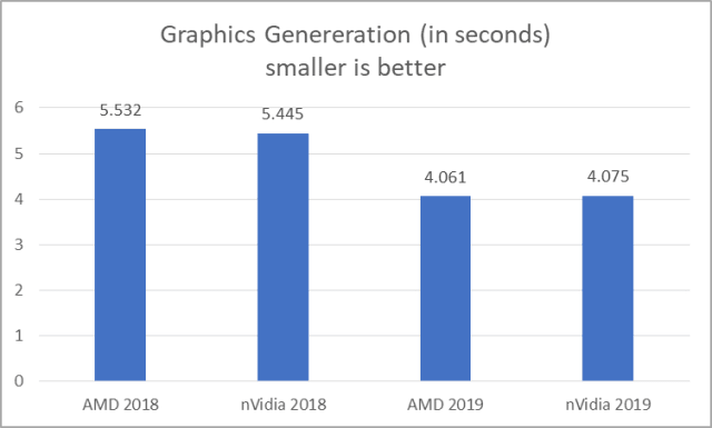 Figure 17 - Graphics Generation results