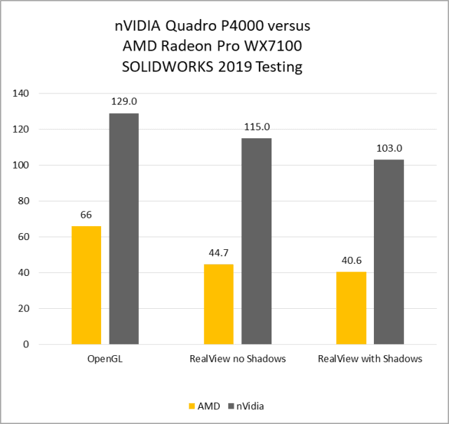 DIFFERENCE QUADRO ODE AND PERFORMANCE DRIVER DOWNLOAD FREE