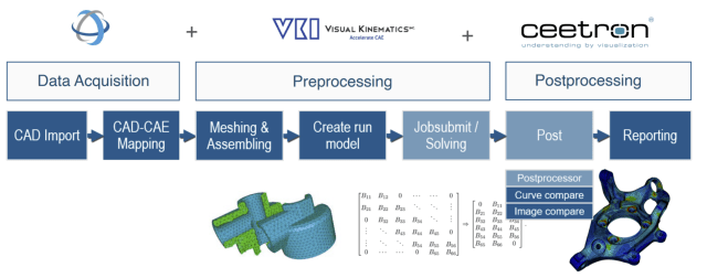 Tech Soft 3D components for CAE. (Image courtesy of Tech Soft 3D.)