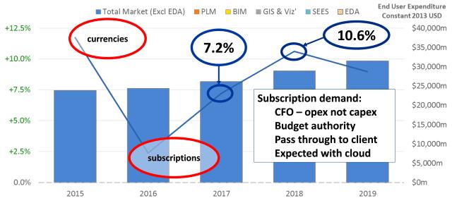 Figure 1: Engineering Software Market. Source: Cambashi.