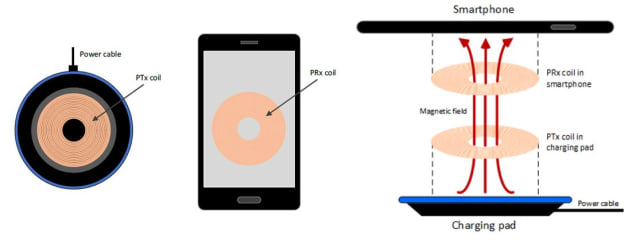 Figure 5. Wireless charging using electromagnetic induction. (Image courtesy of the Wireless Power Consortium.)