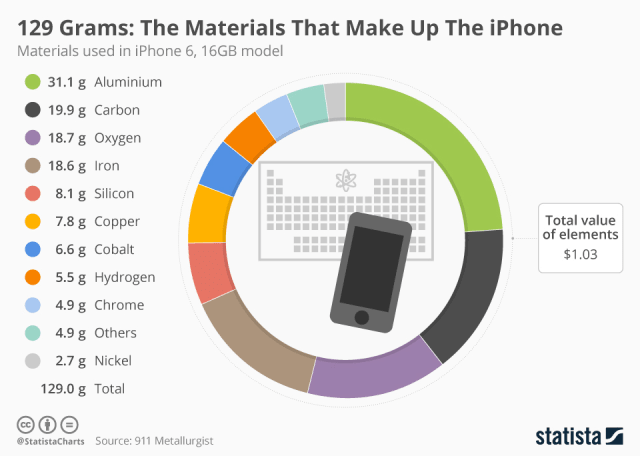The total value of raw materials in an iPhone 6 is USD 1.03, according to a breakdown performed by mining consultant David Michaud in 2017. (Image courtesy of 911 Metallurgist).