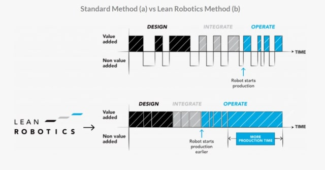 Source: Leanrobotics.org