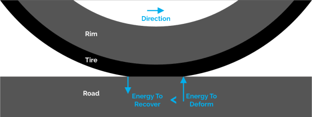 Rolling resistance of a bike tire results from the force required to deform the shape of the tire by the road. Some of the energy is recovered when the tire returns to its circular shape. The difference is due to hysteresis and dissipated mostly as heat. (Picture courtesy of Flo Cycling.)