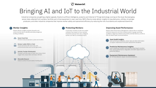Infographic courtesy of IBM Watson IoT.