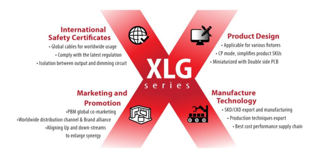 MEAN WELL prioritized four features while developing the XLG-series: satisfying international safety standards; smaller and simple designs for flexibility in installation; lower costs without sacrificing performance; and a focus on marketing initiatives. (Image courtesy of MEAN WELL.)