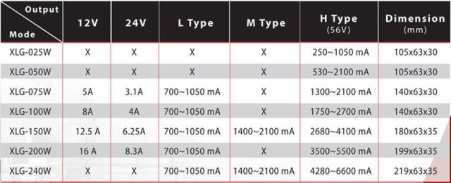 A table that includes specifications for the different LED drivers that MEAN WELL offers in its XLG-series. Note that the different models offer a wide variety in protection and coverage for surge events while also controlling the delicate voltages needed for LEDs. The XLG family is compliant with all recent international standards. (Image courtesy of MEAN WELL.)