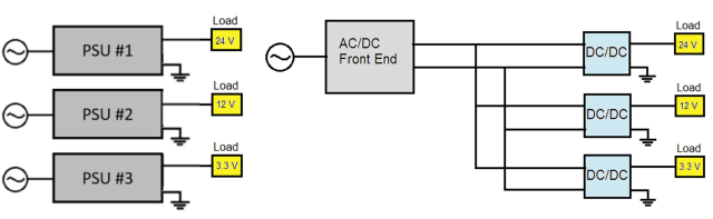 Figure 1. A traditional configuration with multiple AC-DC power supplies (left) versus a distributed system with configurable power supplies (right).
