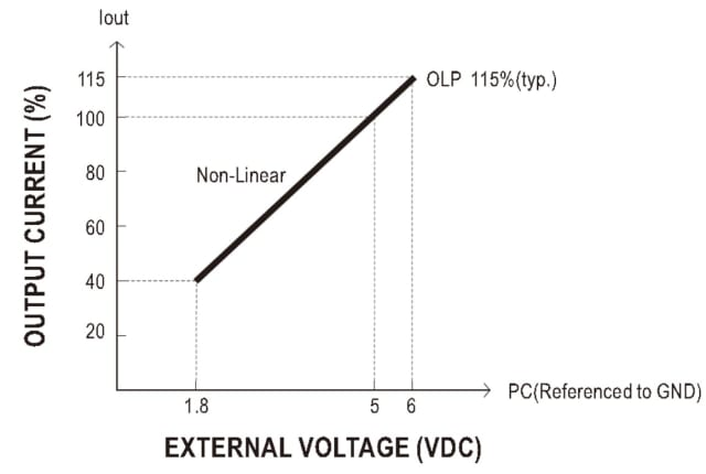 Figure 3. Output current can be adjusted by applying an external DC voltage. (Image courtesy of MEAN WELL.)
