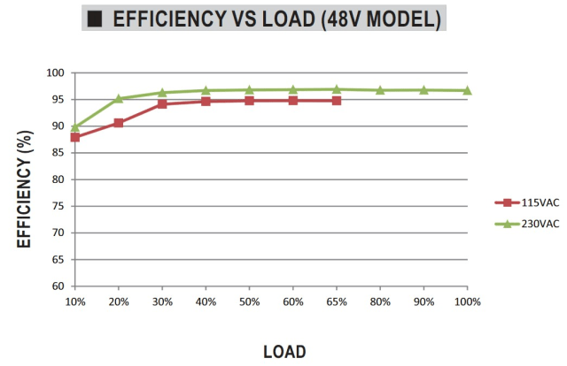 Figure 1. Power supply operation diagram for MEAN WELL UHP-2500 model- efficiency vs. load. (Image courtesy of MEAN WELL.)