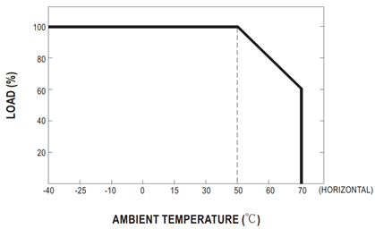 Derating curve of the HEP-1000 power supply. (Image courtesy of MEAN WELL.)