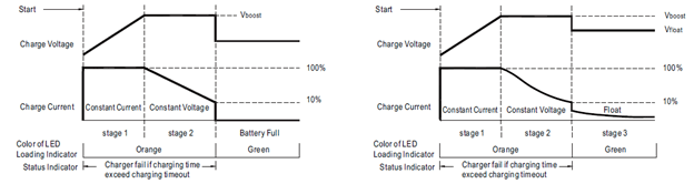Default 2 (left) and 3 (right) stage charging curve of HEP-1000 power supply. (Image courtesy of MEAN WELL.)