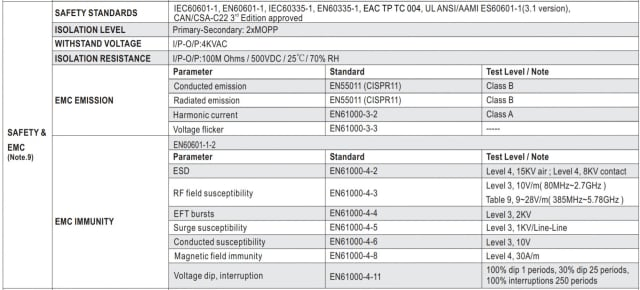 Safety and EMC characterstics of MEAN WELL MPM power supply. (Image courtesy of MEAN WELL.)