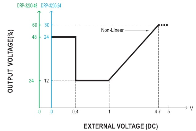 Figure 3. Illustration of output voltage adjustment depending on the external DC voltage value. (Image courtesy of MEAN WELL.)