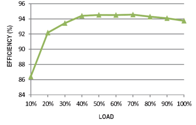 Figure 5. Power supply operation diagram for MEAN WELL DRP-3200 model, efficiency vs. load. (Image courtesy of MEAN WELL.)