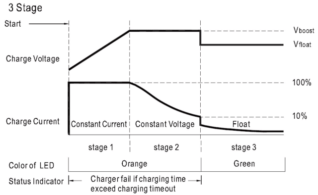 Figure 7. Charging curve for 3-stage charging process. (Image courtesy of MEAN WELL.)