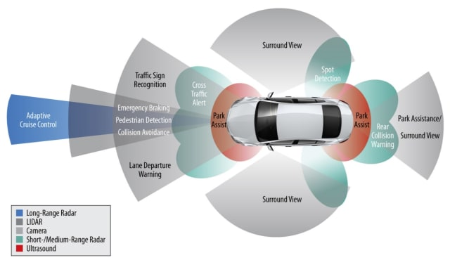 Autonomous vehicles use many different sensors to understand their environment. (Image courtesy of Siemens.)