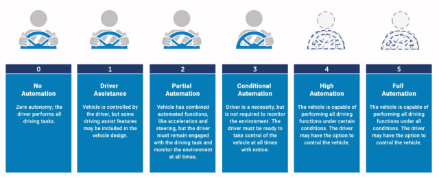 SAE levels of driving automation. (Image courtesy of National Highway Traffic Safety Administration.)