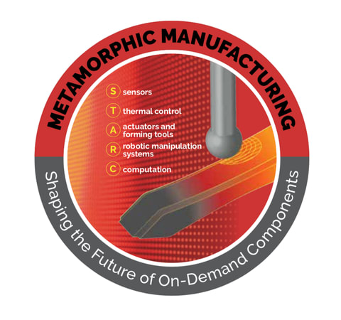 The technological building blocks of metamorphic manufacturing. Image Credit: Minerals, Materials, and Metals Society.